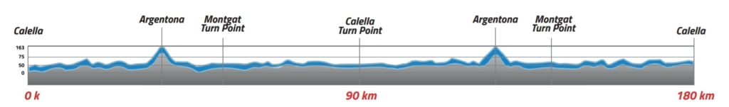 Профиль велосипедного участка Ironman Barcelona