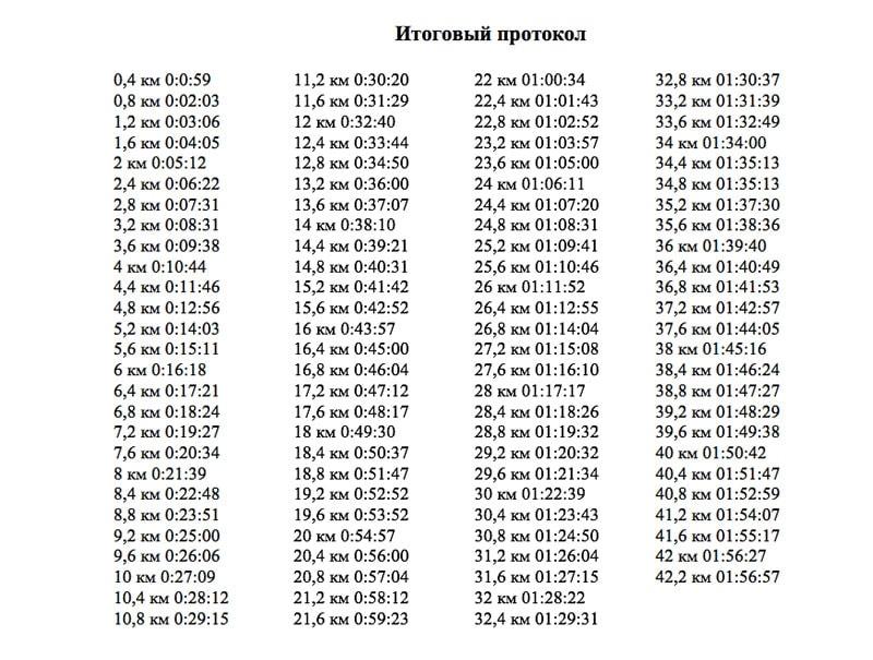 Марафон за 1 час 56 минут 57 секунд: в Петербурге побили рекорд Элиуда Кипчоге
