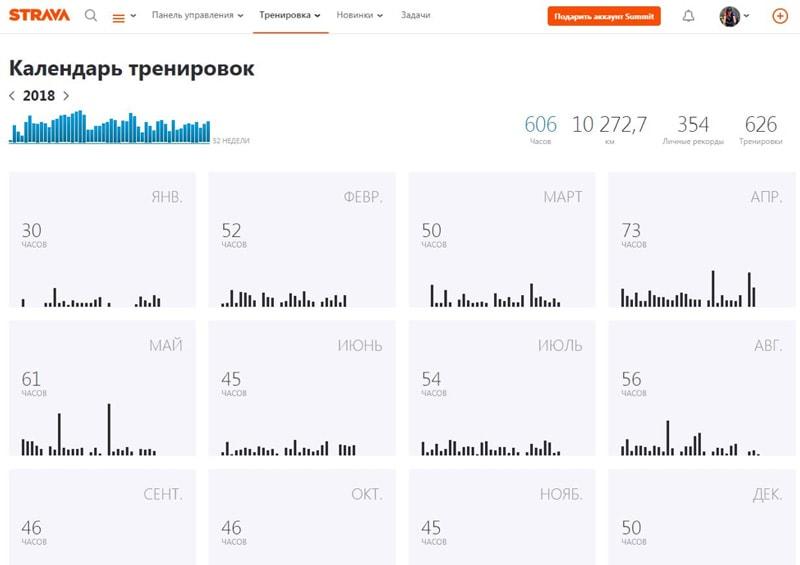 Strava: обзор приложения для бега и велоспорта