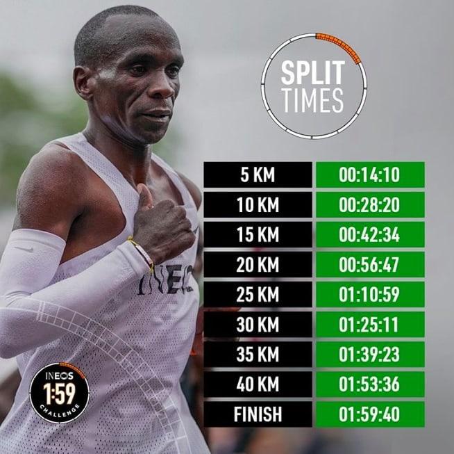 Результаты забега Ineos 1:59 Challenge