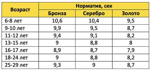 Таблица нормативов по челночному бегу
