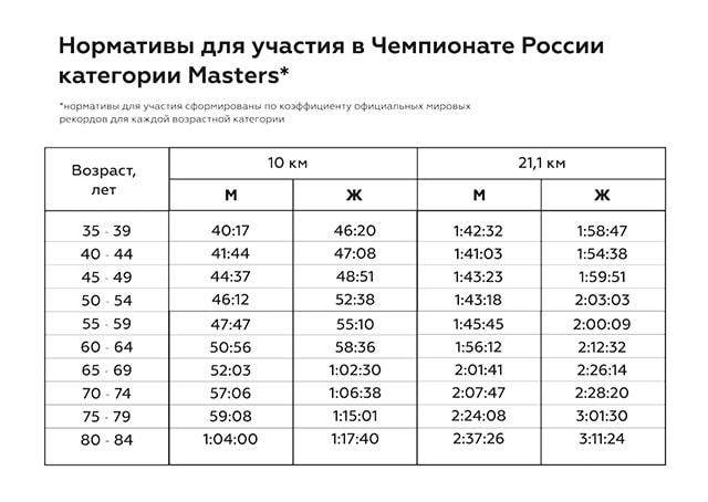 Таблица нормативов чемпионата среди бегунов категории Мастерс