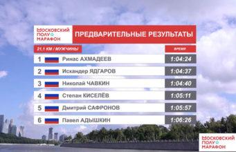 Результаты Московского полумарафона 2020