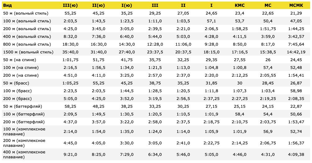 Таблица разрядных нормативов по плаванию для мужчин. Бассейн 25 м.