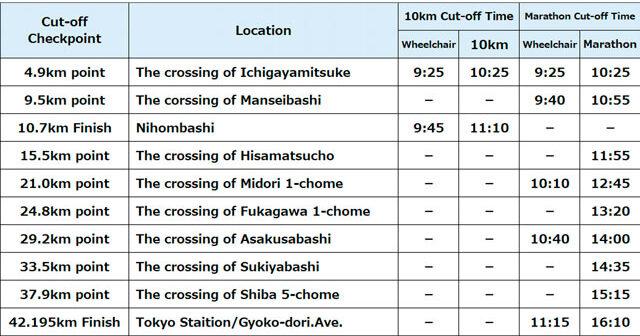 Токийский марафон история, рекорды, как зарегистрироваться и сколько стоит участие