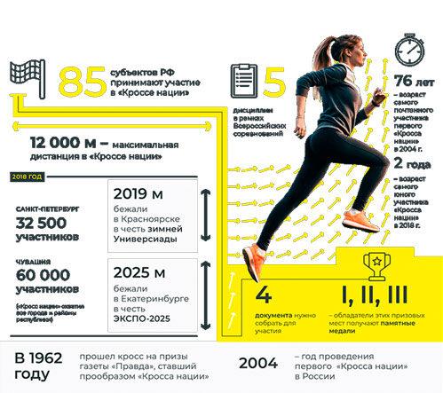 Гид по «Кроссу нации» 2021: регистрация, дистанции, города-участники